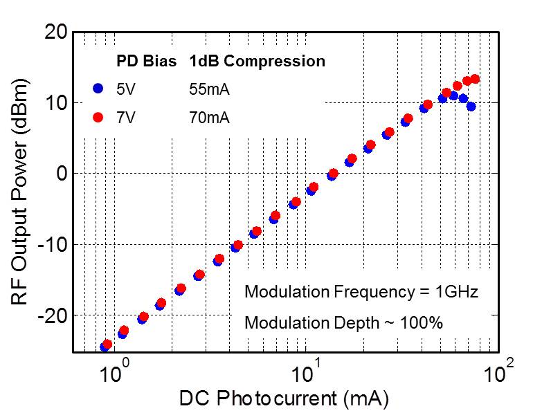 Typical 1 dB Compression Photocurrent of DSC2-100S